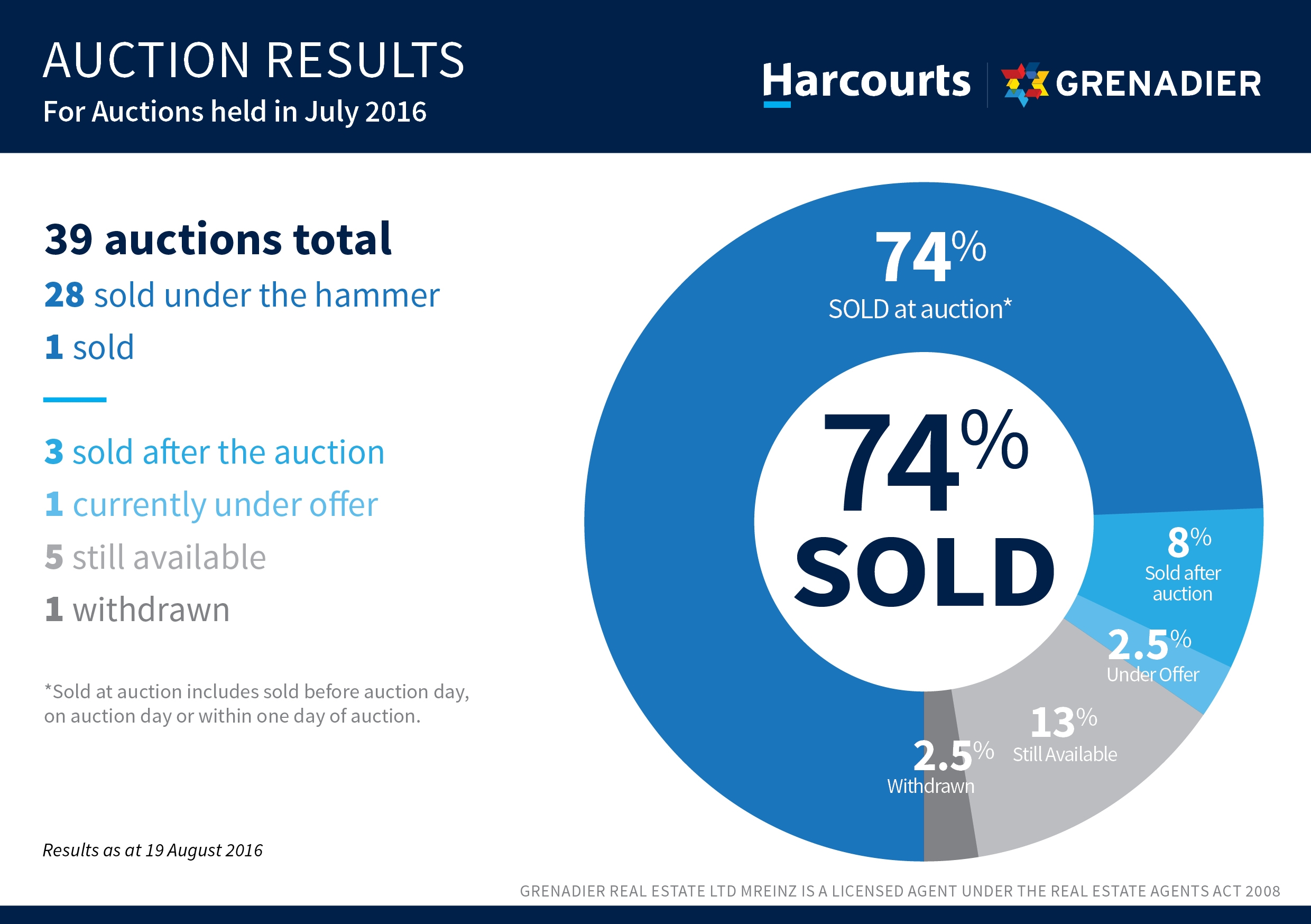 Auction Results July 2016