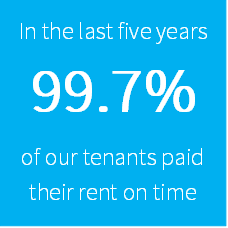 In the last five years 99.7% of our tenants paid their rent on time